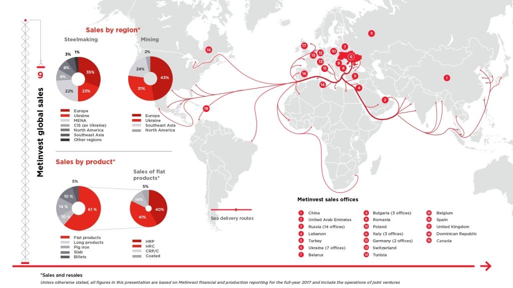 Инфографика для холдинга МЕТИНВЕСТ