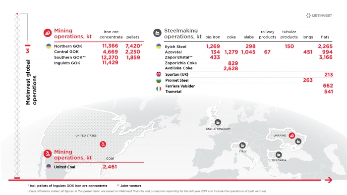 Infographics for holding METINVEST